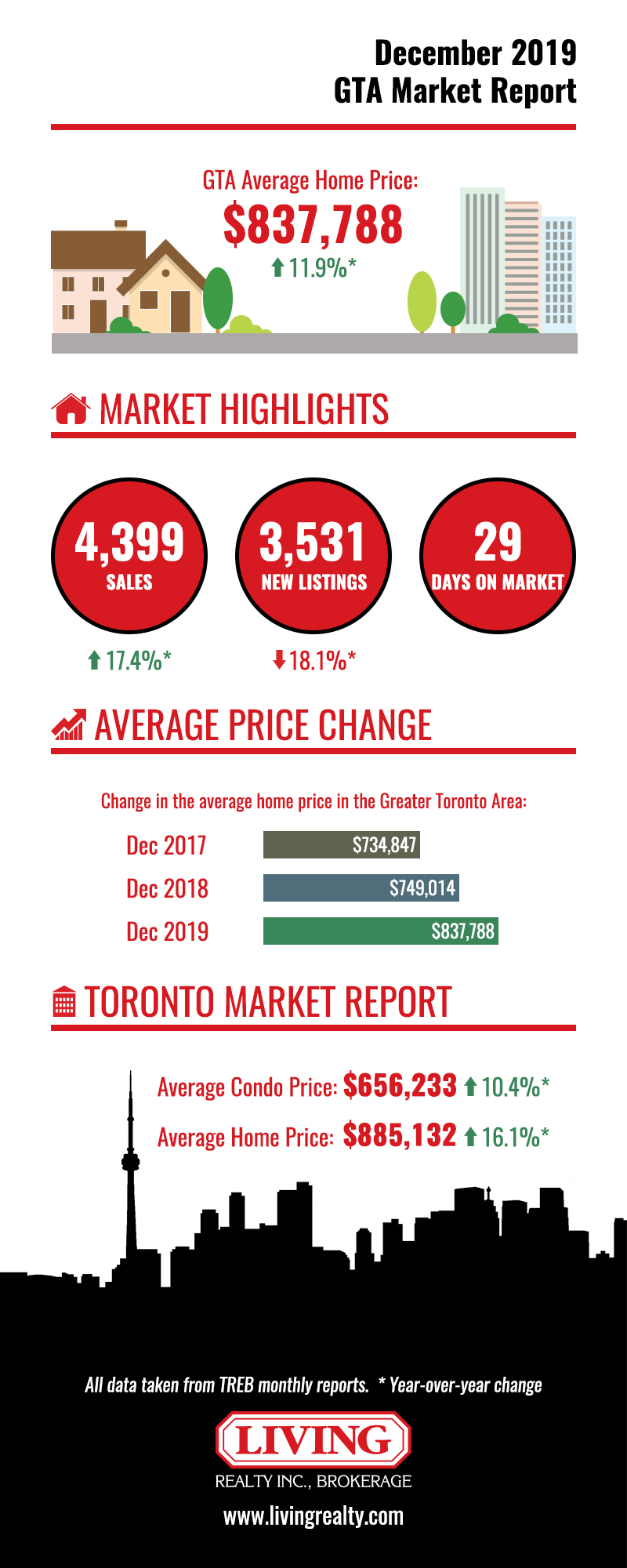 Chart showing 2020 Toronto housing market figures