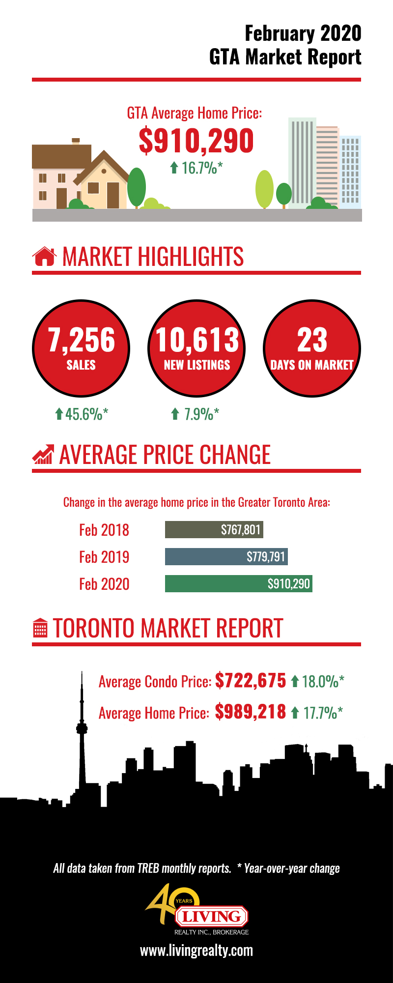 Housing market infographic showing impact of March 2020 interest rate cuts on Toronto real estate.