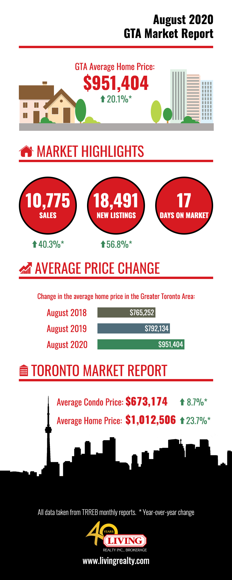 Graph showing the August 2020 Housing Market for Toronto and the GTA.