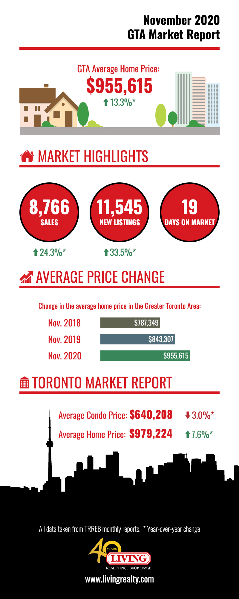 Infographic of GTA and Toronto housing numbers for Nov 2020.