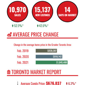 Chart of February 2021 housing market numbers for Toronto and GTA.