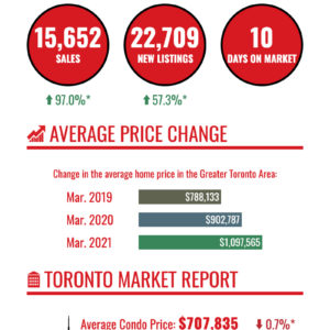 Infographic of March 2021 housing market numbers for Toronto and GTA.